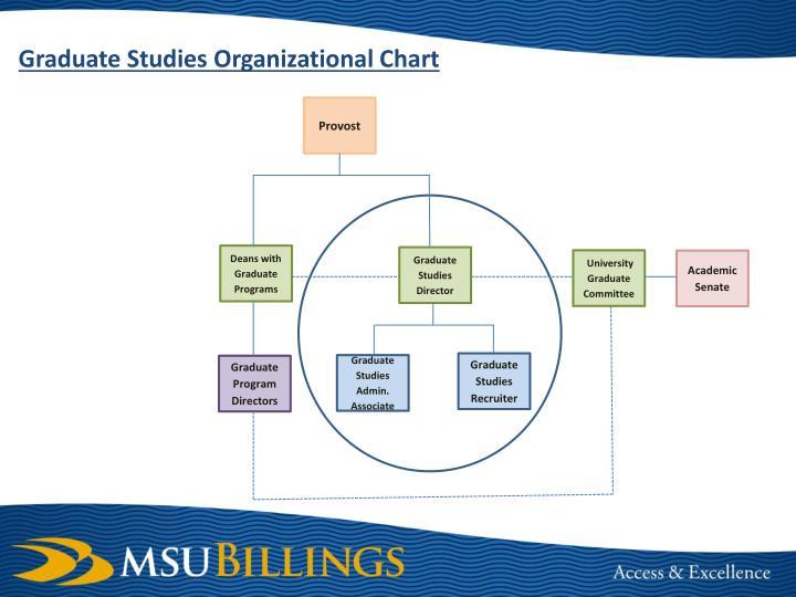 Graduate Studies Organizational Chart