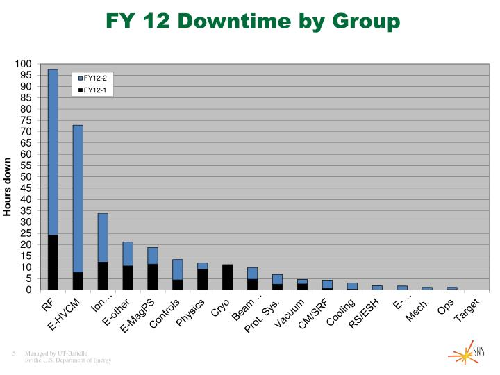 FY 12 Downtime by Group