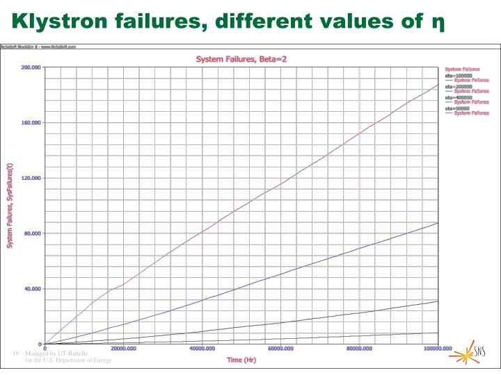 Klystron failures, different values of