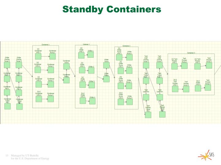 Standby Containers