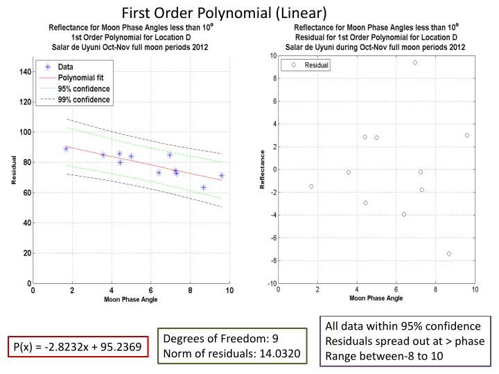First Order Polynomial (Linear)