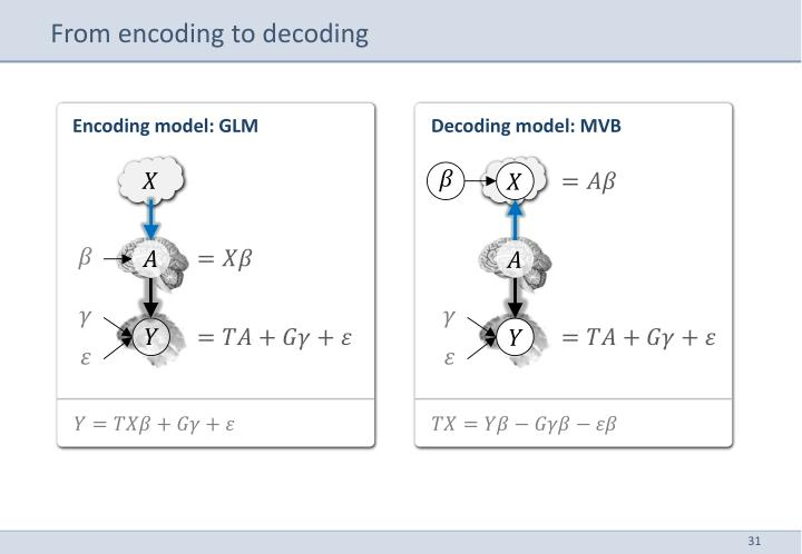 From encoding to decoding