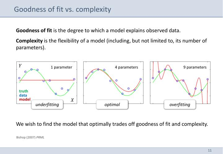 Goodness of fit vs. complexity