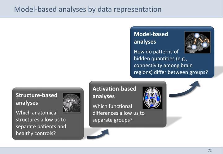 Model-based analyses by data representation