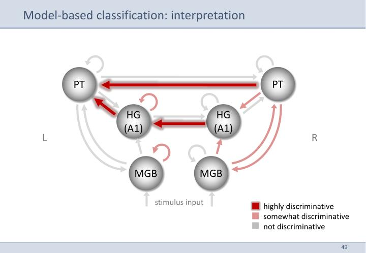 Model-based classification: interpretation