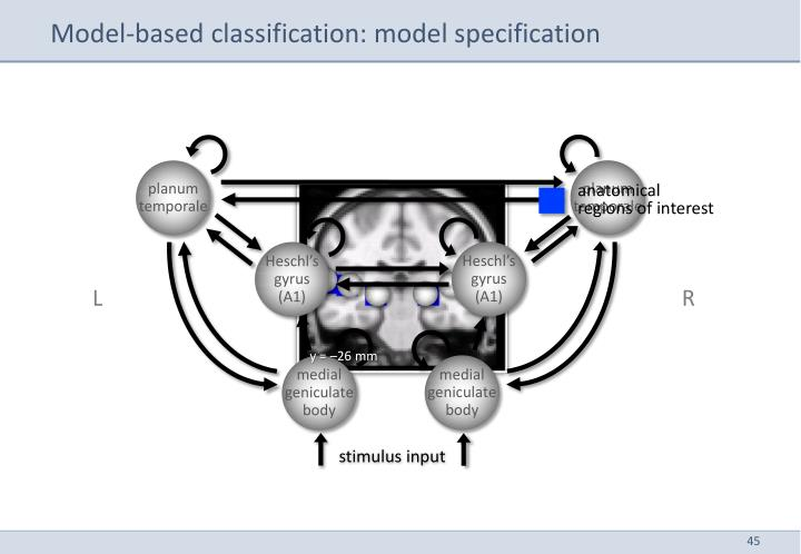 Model-based classification: model specification