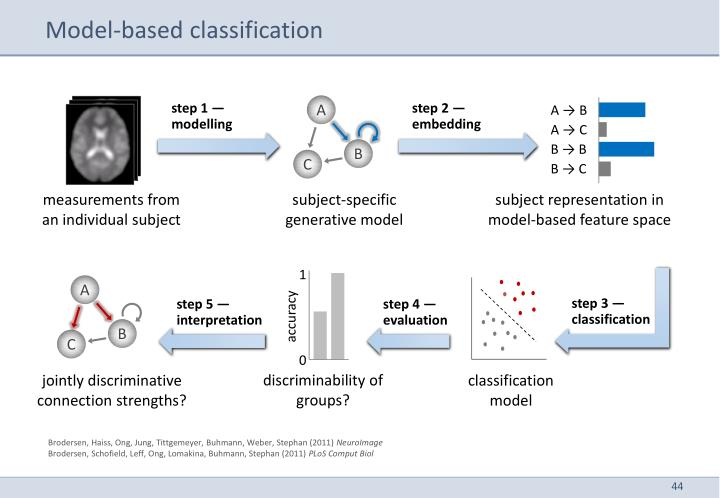 Model-based classification