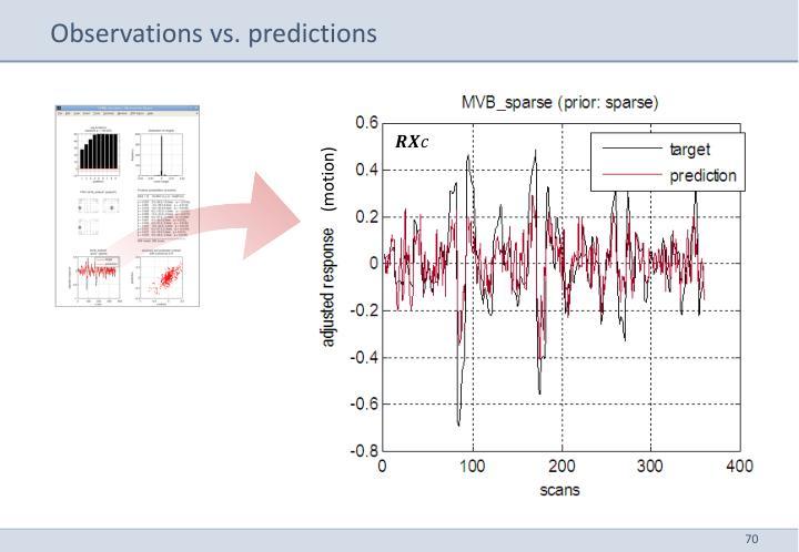 Observations vs. predictions