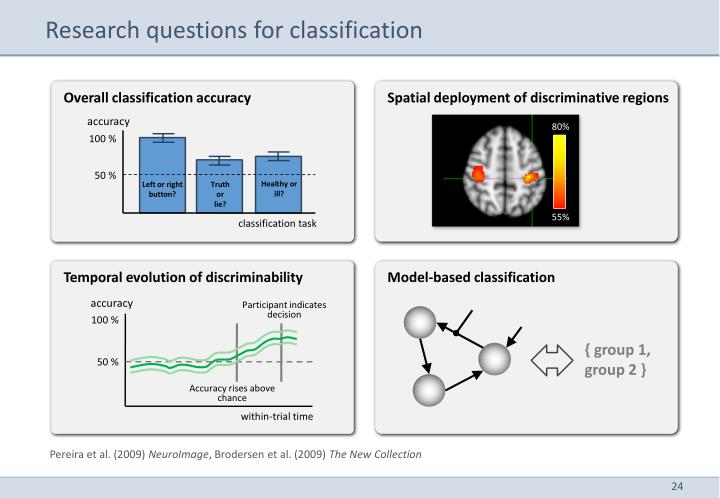 Research questions for classification