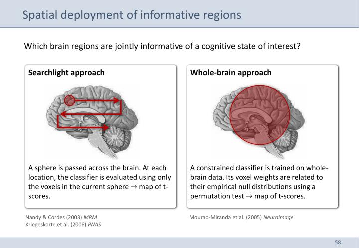 Spatial deployment of informative regions
