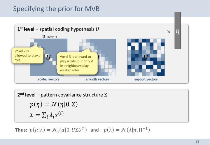 Specifying the prior for MVB