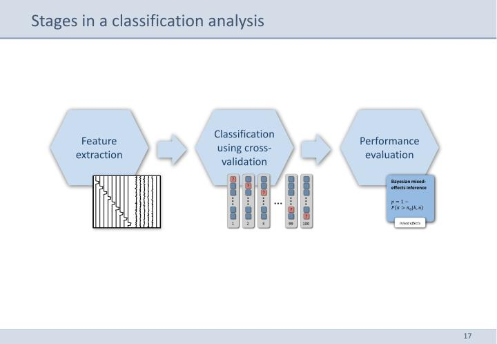 Stages in a classification analysis