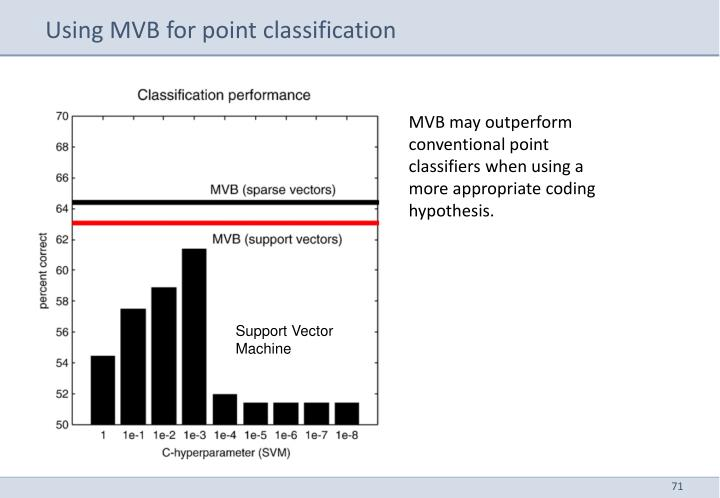 Using MVB for point classification