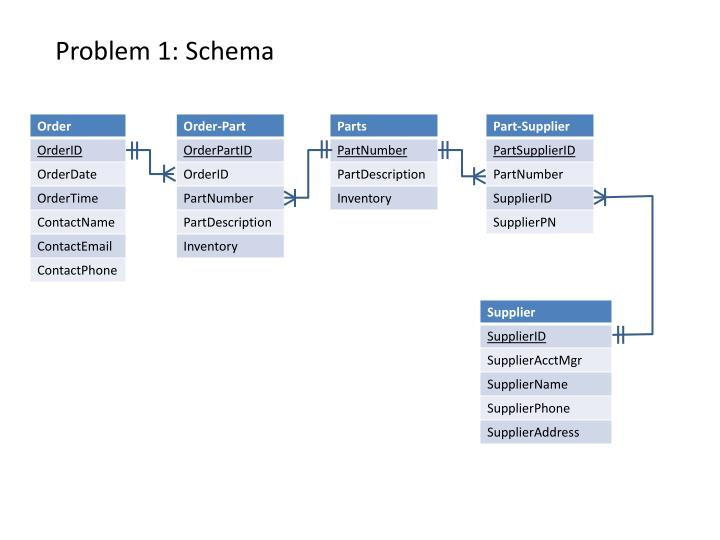 Problem 1: Schema