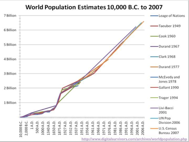 http://www.digitalsurvivors.com/archives/worldpopulation.php