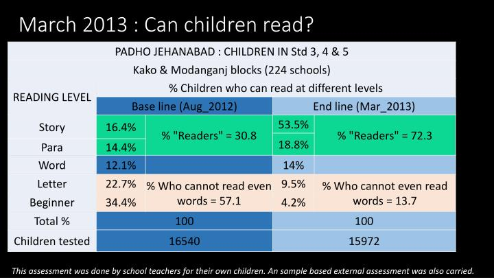 March 2013 : Can children read?