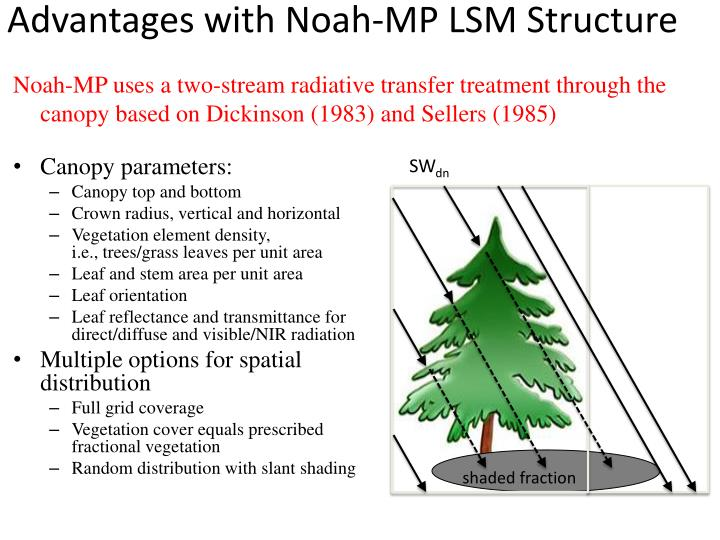 Advantages with Noah-MP LSM Structure