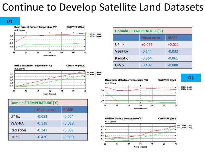 Continue to Develop Satellite Land Datasets