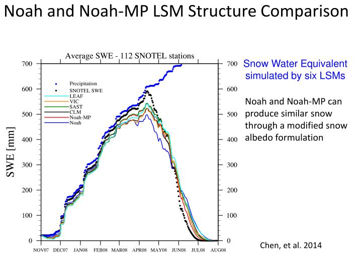 Noah and Noah-MP LSM Structure Comparison