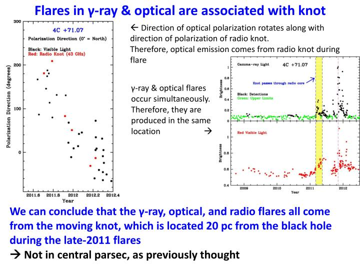 Flares in γ-ray & optical are associated with knot