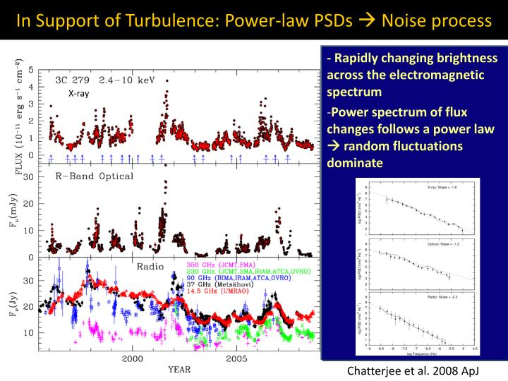 In Support of Turbulence: Power-law PSDs