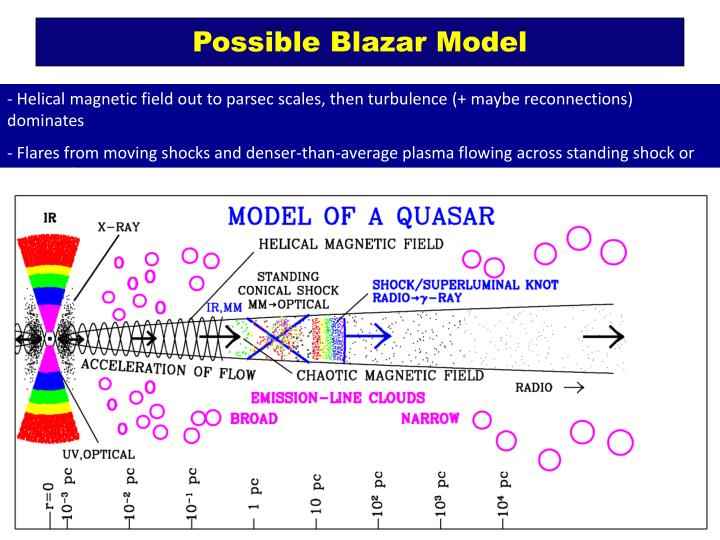 Possible Blazar Model