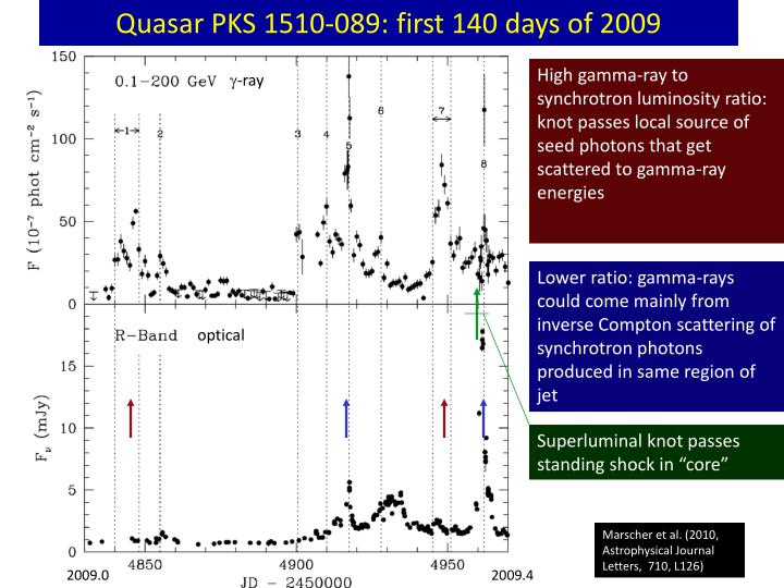 Quasar PKS 1510-089: first 140 days of 2009