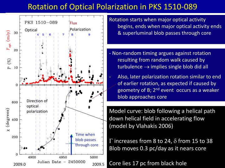 Rotation of Optical Polarization in