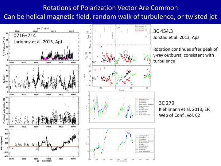 Rotations of Polarization Vector Are Common