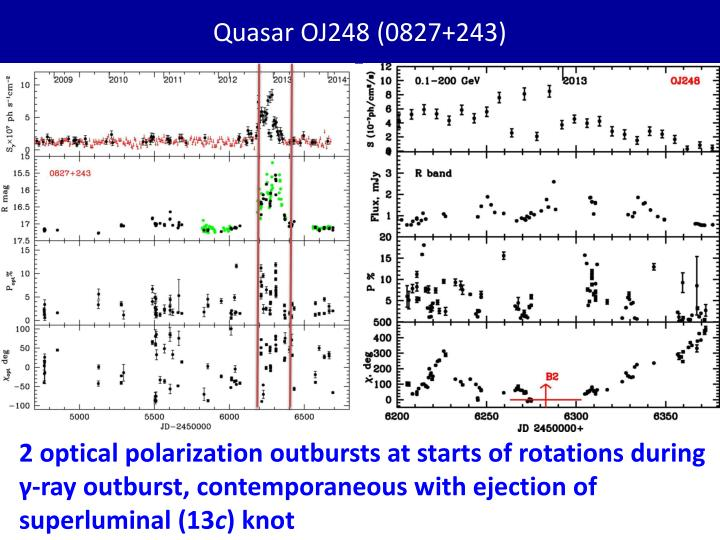 Quasar OJ248 (0827+243)