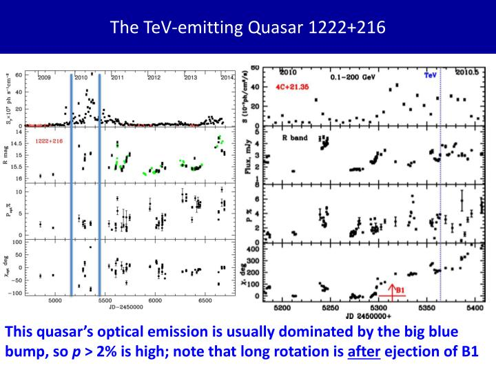 The TeV-emitting Quasar 1222+216