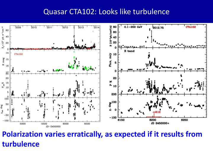 Quasar CTA102: Looks like turbulence