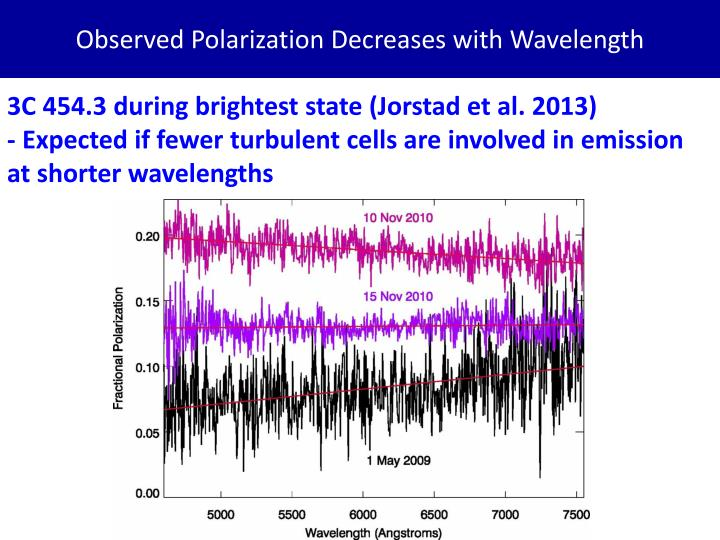 Observed Polarization Decreases