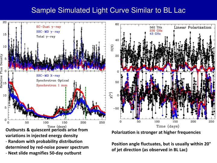 Sample Simulated Light Curve Similar to BL Lac