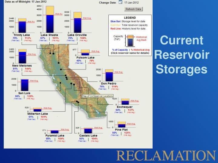Current Reservoir Storages