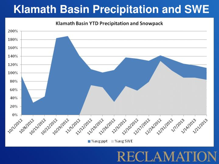 Klamath Basin Precipitation and SWE