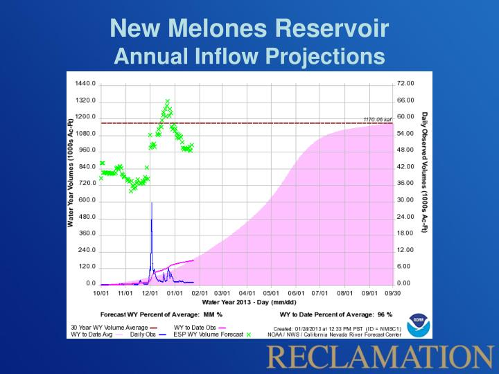 New Melones Reservoir