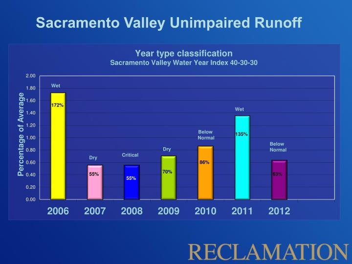Sacramento Valley Unimpaired Runoff