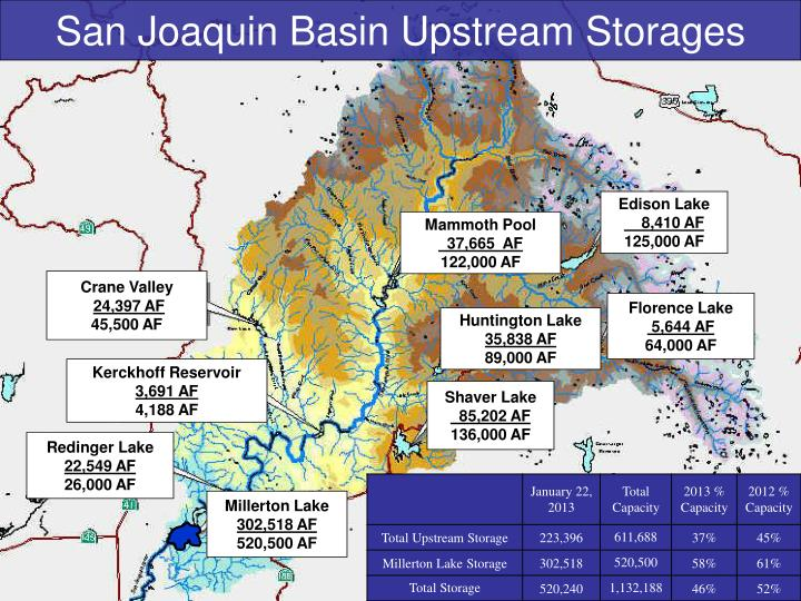 San Joaquin Basin Upstream Storages