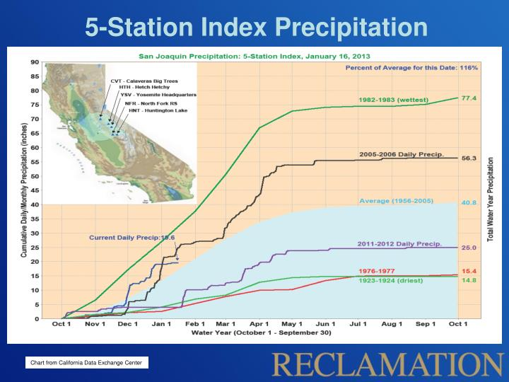 5-Station Index Precipitation