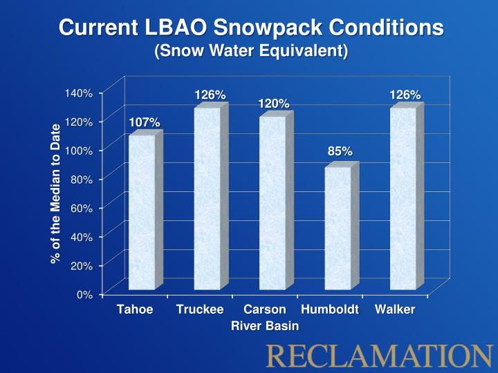 Current LBAO Snowpack Conditions