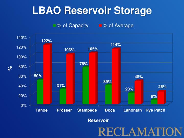 LBAO Reservoir Storage