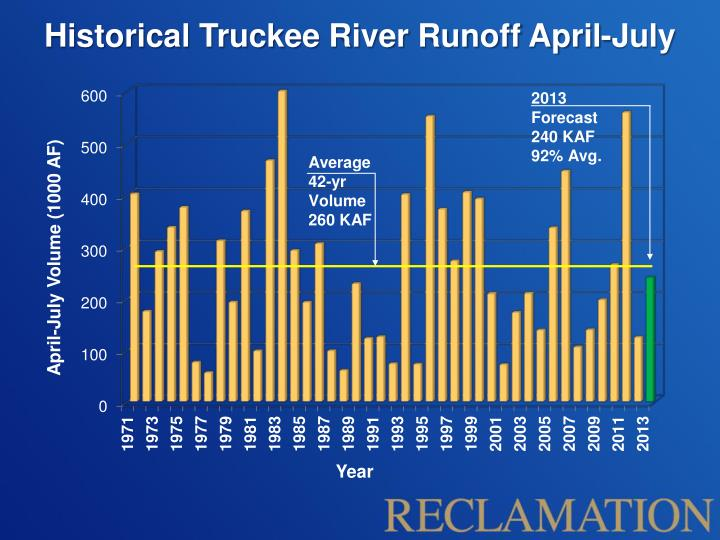 Historical Truckee River Runoff April-July