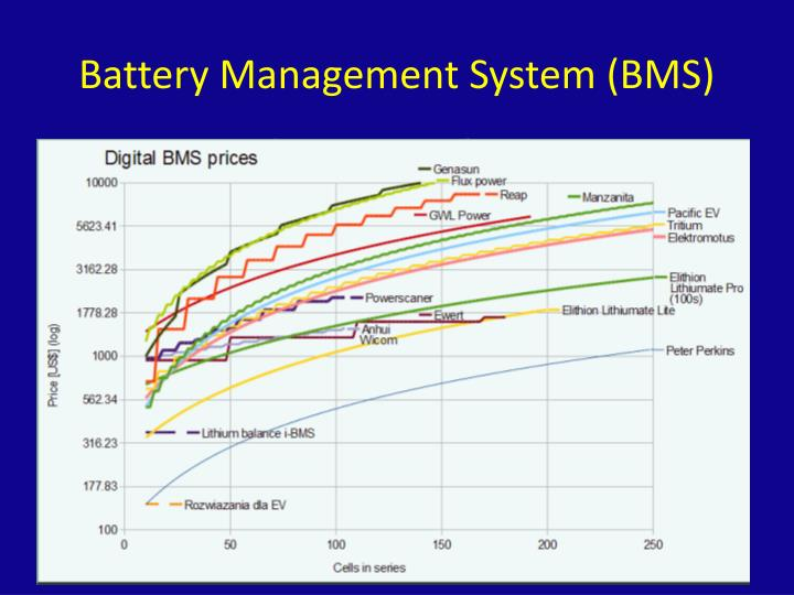 Battery Management System (BMS)
