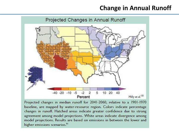 Change in Annual Runoff