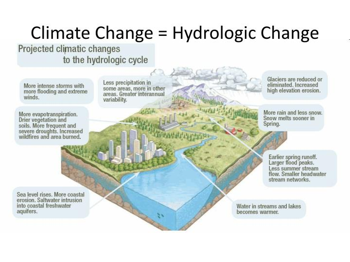 Climate Change = Hydrologic Change