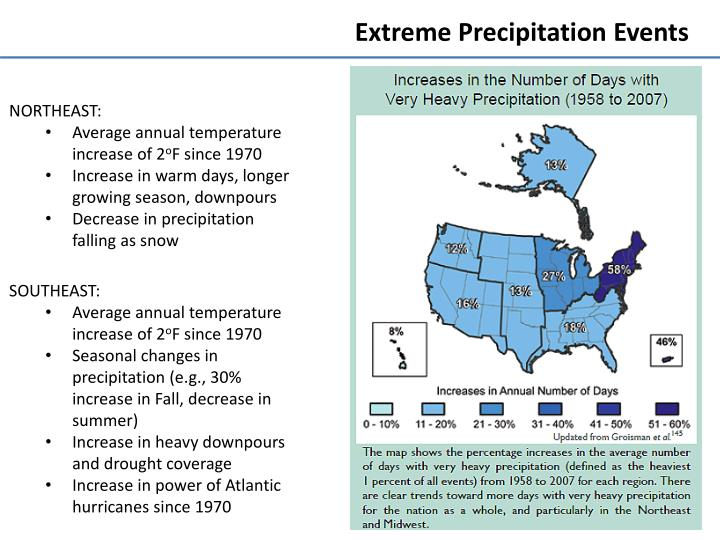 Extreme Precipitation Events
