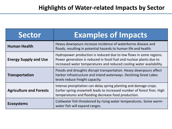 Highlights of Water-related Impacts by Sector