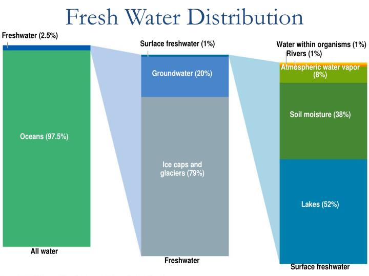 Fresh Water Distribution