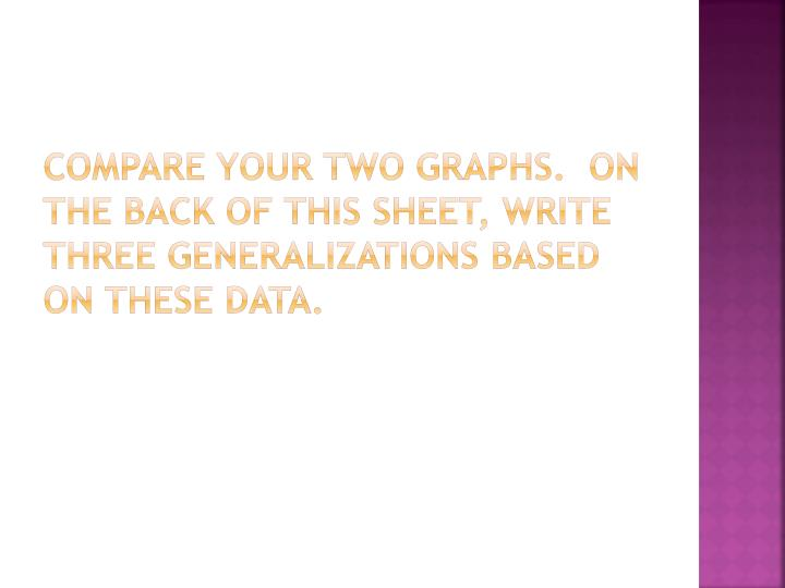 Compare your two graphs.  On the back of this sheet, write three generalizations based on these data.